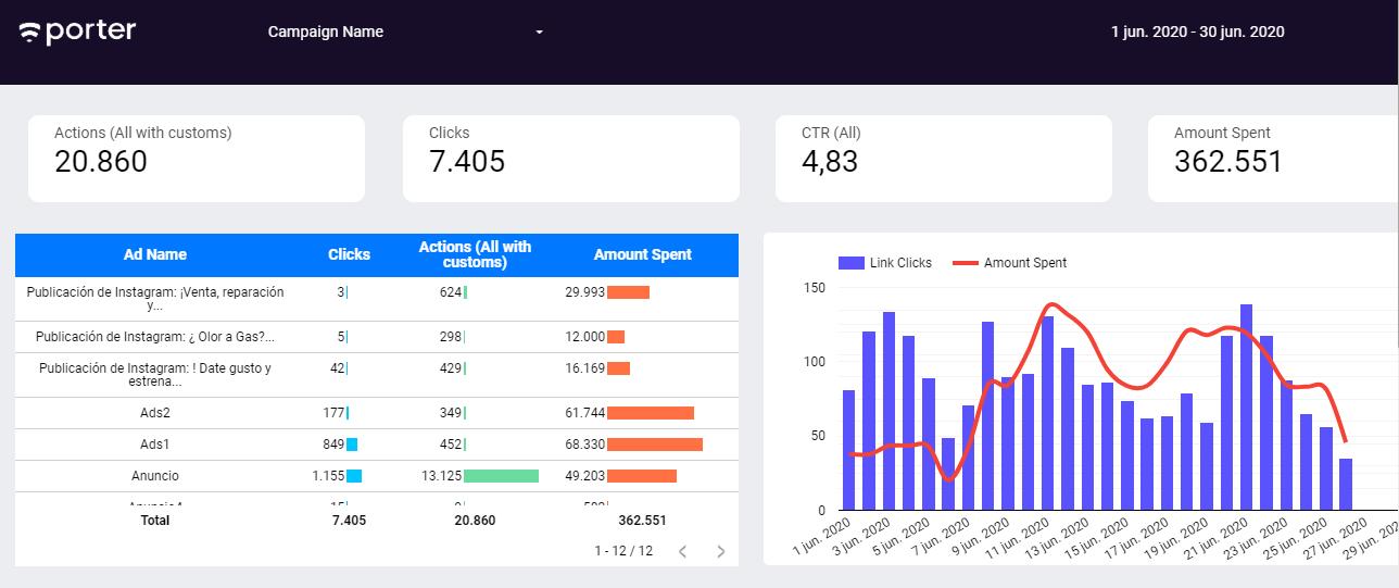 Informe de Ejemplo en Google Data Studio